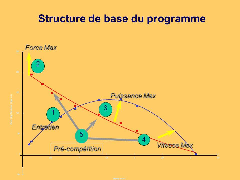 Structure de base du programme 4 Vitesse Max