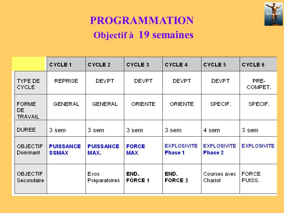 PROGRAMMATION Objectif à 19 semaines