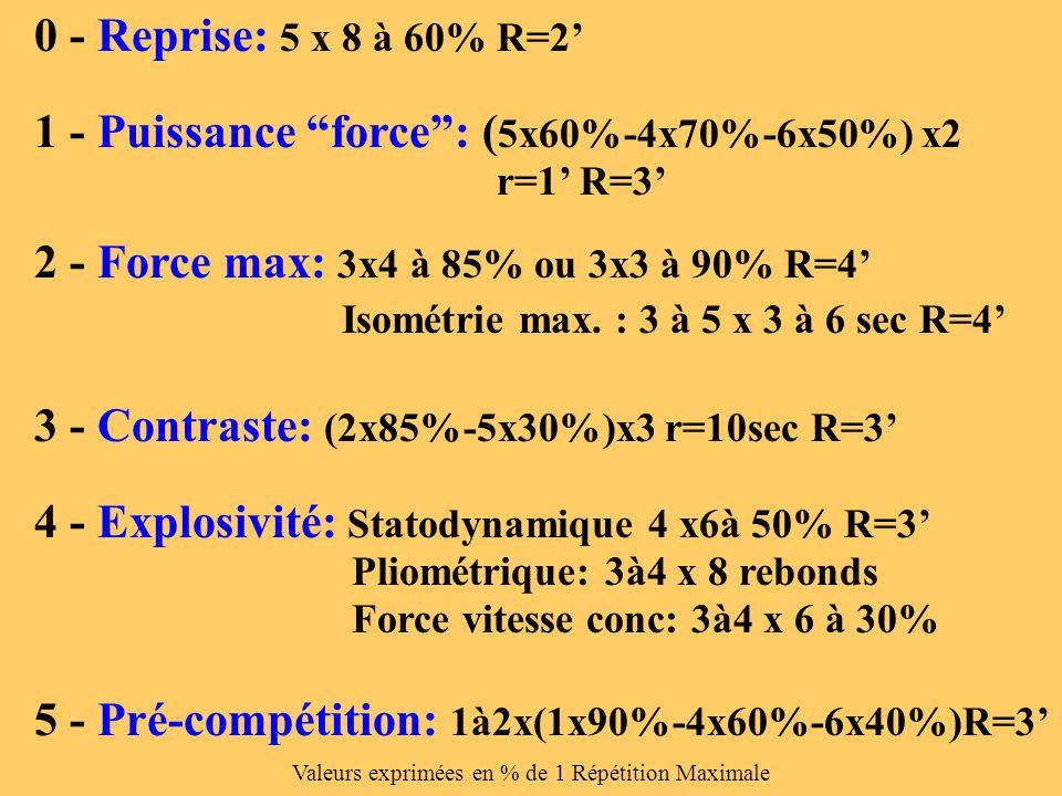 """0 - Reprise: 5 x 8 à 60% R=2' 1 - Puissance """"force"""": ( 5x60%-4x70%-6x50%) x2 r=1' R=3' 2 - Force max: 3x4 à 85% ou 3x3 à 90% R=4' Isométrie max. : 3 à"""