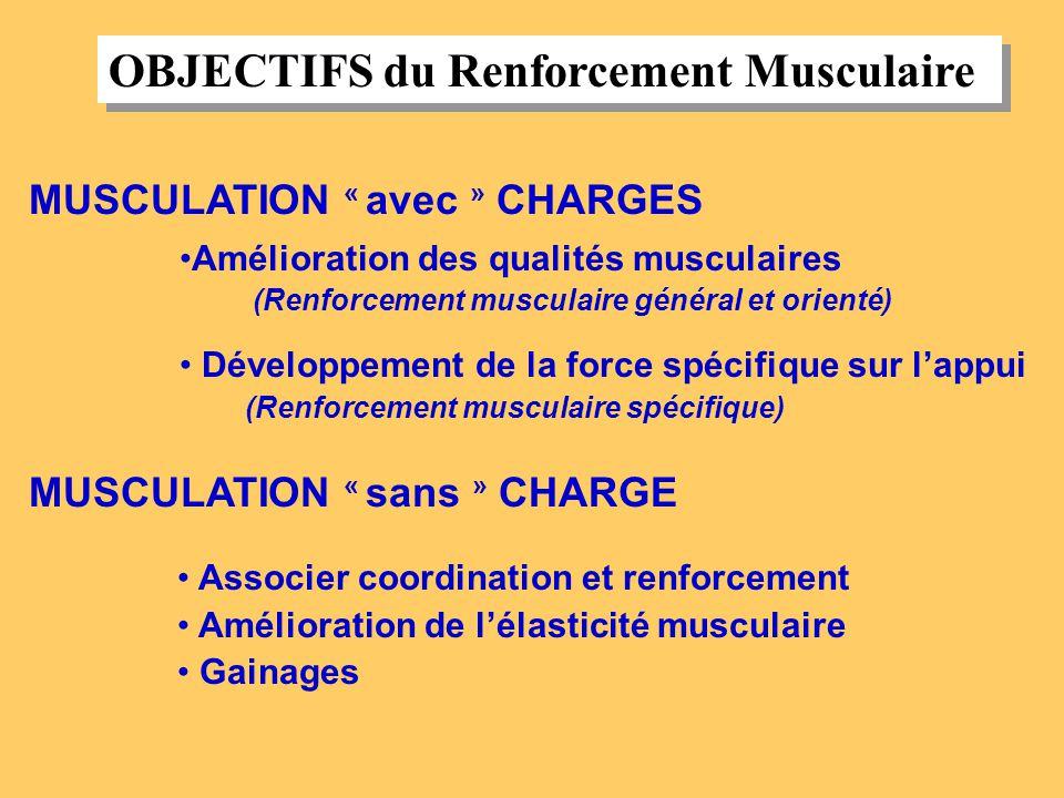 MUSCULATION « avec » CHARGES Amélioration des qualités musculaires (Renforcement musculaire général et orienté) Développement de la force spécifique s