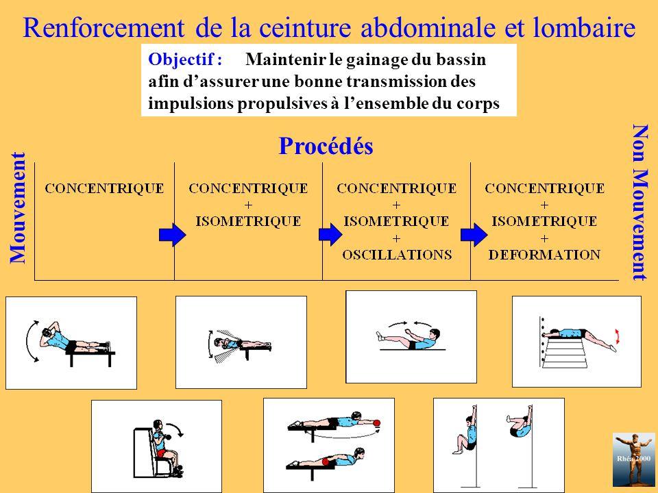 Renforcement de la ceinture abdominale et lombaire Objectif : Maintenir le gainage du bassin afin d'assurer une bonne transmission des impulsions prop