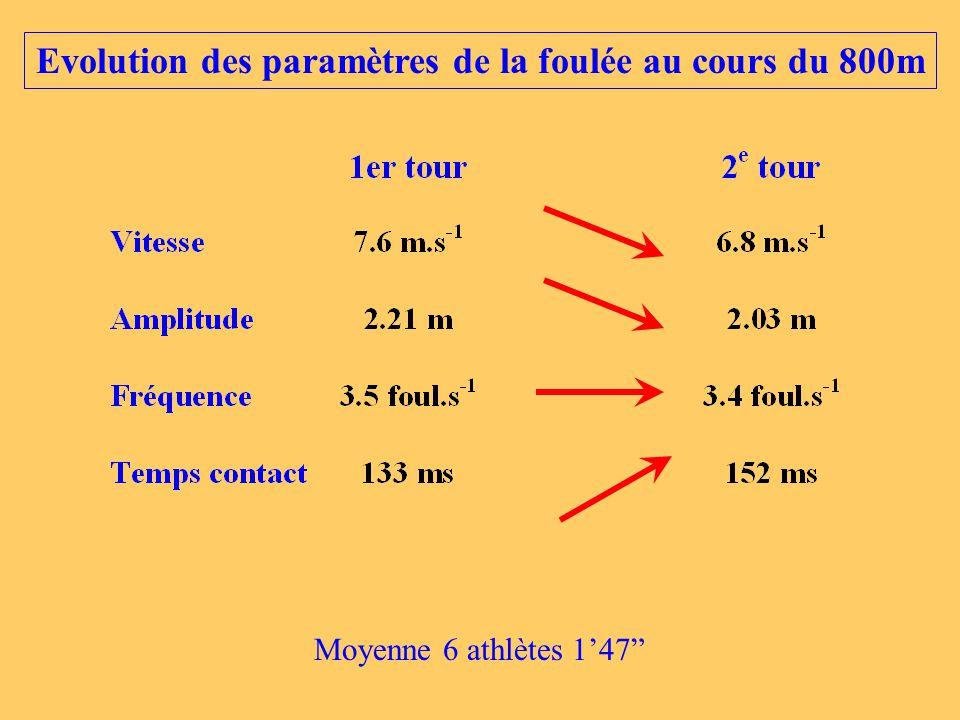 """Evolution des paramètres de la foulée au cours du 800m Moyenne 6 athlètes 1'47"""""""