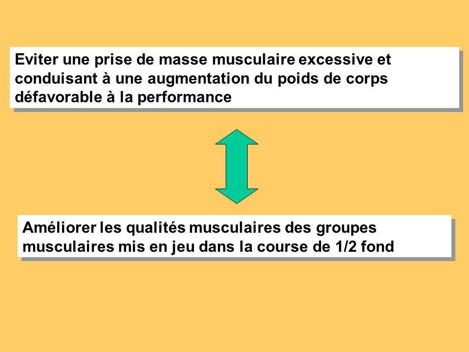 Eviter une prise de masse musculaire excessive et conduisant à une augmentation du poids de corps défavorable à la performance Améliorer les qualités