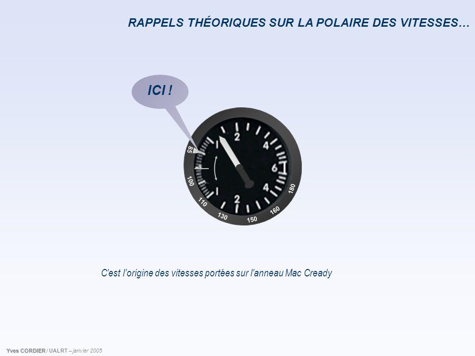 RAPPELS THÉORIQUES SUR LA POLAIRE DES VITESSES… C'est l'origine des vitesses portées sur l'anneau Mac Cready 85 100 110 160 150 180 130 ICI ! Yves COR