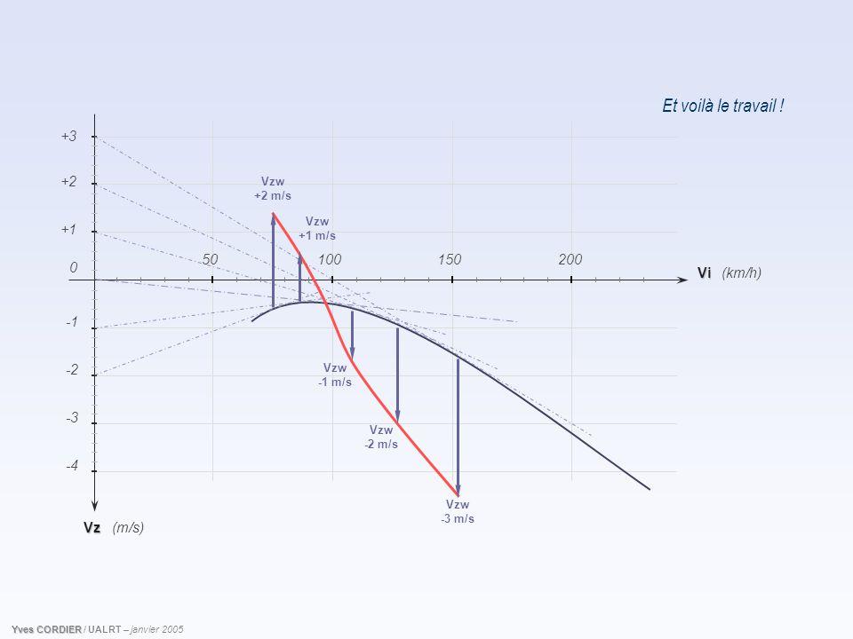Et voilà le travail ! Vz -2 -4 -3 (km/h) (m/s) +1 +2 Vi 150200 0 50100 +3 Vzw -3 m/s Vzw -2 m/s Vzw -1 m/s Vzw +1 m/s Vzw +2 m/s Yves CORDIER Yves COR