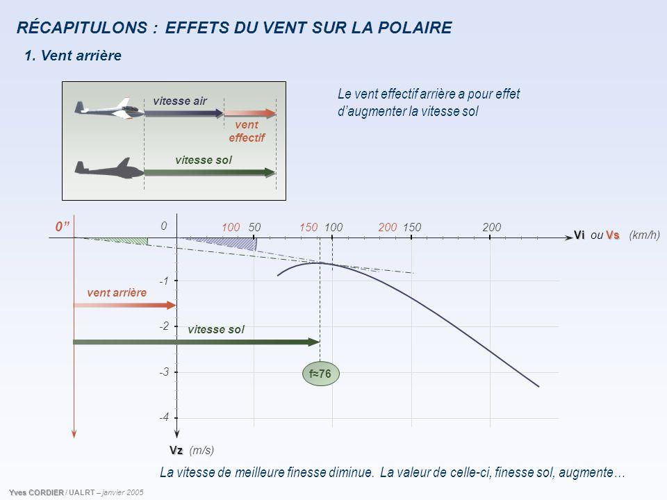 RÉCAPITULONS : 1. Vent arrière Le vent effectif arrière a pour effet d'augmenter la vitesse sol La vitesse de meilleure finesse diminue. Vz Vi 5010015
