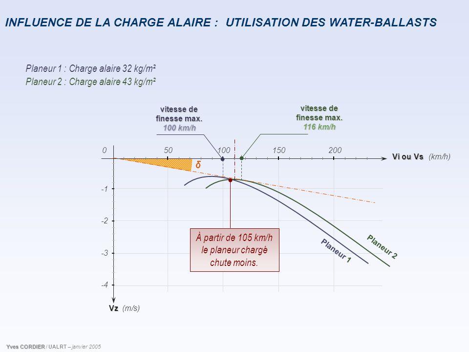 INFLUENCE DE LA CHARGE ALAIRE : Vz Vi ou Vs 501001502000 -2 -4 -3 (km/h) (m/s) P l a n e u r 2 P l a n e u r 1 vitesse de finesse max. 100 km/h δ vite