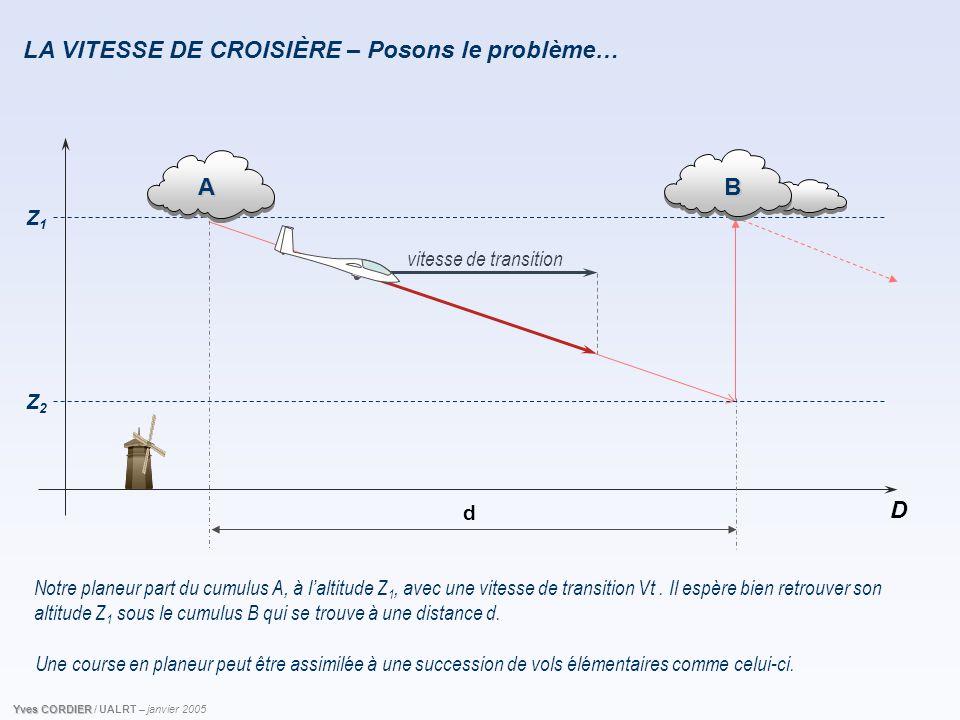 LA VITESSE DE CROISIÈRE – Posons le problème… Z1Z1 D d Notre planeur part du cumulus A, à l'altitude Z 1, avec une vitesse de transition Vt. Il espère