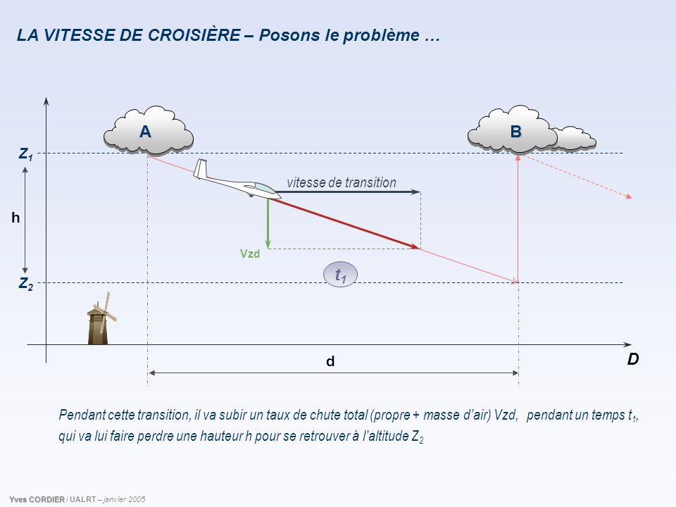Z1Z1 D d A B Z2Z2 vitesse de transition Vzd h t1t1 LA VITESSE DE CROISIÈRE – Posons le problème … Pendant cette transition, il va subir un taux de chu