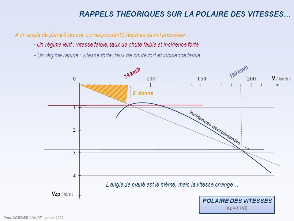 V ( km/h ) Vzp ( m/s ) 0 1 2 3 4 150 100 200 RAPPELS THÉORIQUES SUR LA POLAIRE DES VITESSES… 79 km/h 190 km/h A un angle de plané δ donné, corresponde