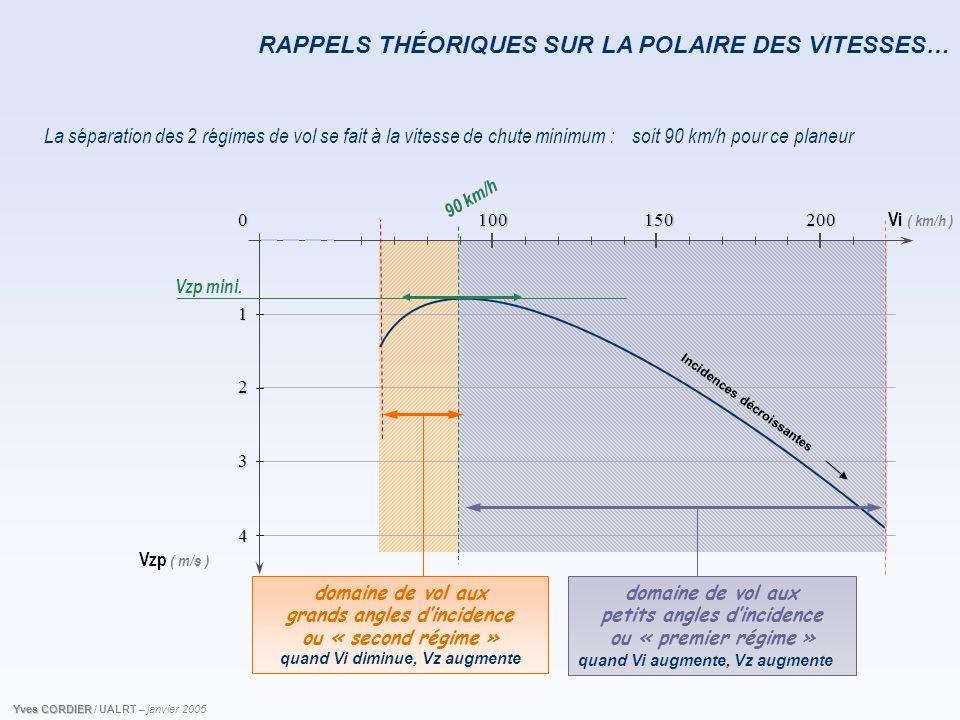Vi ( km/h ) Vzp ( m/s ) 0 1 2 3 4 150 100 200 RAPPELS THÉORIQUES SUR LA POLAIRE DES VITESSES… 90 km/h La séparation des 2 régimes de vol se fait à la