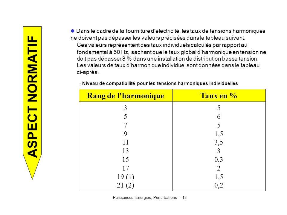 Puissances, Énergies, Perturbations – 18 ASPECT NORMATIF Rang de l'harmoniqueTaux en % 3 5 7 9 11 13 15 17 19 (1) 21 (2) 5 6 5 1,5 3,5 3 0,3 2 1,5 0,2
