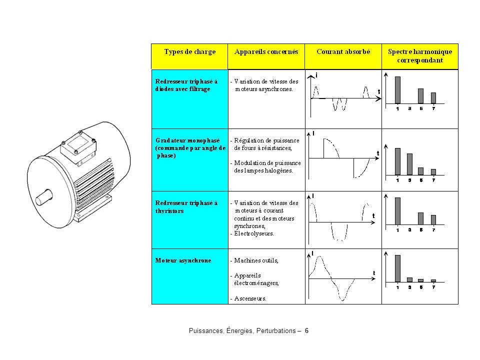 Puissances, Énergies, Perturbations – 17 Les courants harmoniques de rang 3, le fondamental x 3, soit 150 Hz, à partir des 3 phases vont s'additionner, ceux-ci étant en phase.