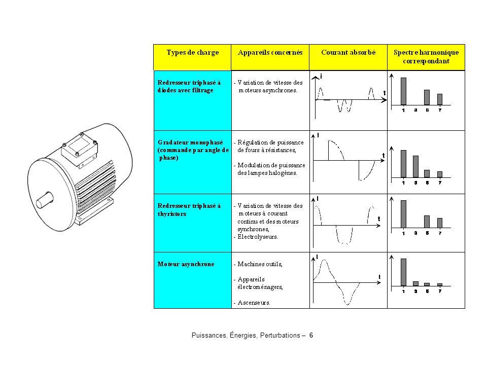 Puissances, Énergies, Perturbations – 6