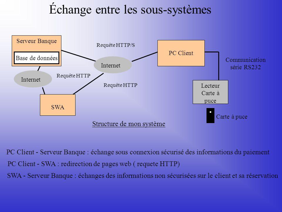 Échange entre les sous-systèmes Internet PC Client Lecteur Carte à puce Communication série RS232 Carte à puce SWA Serveur Banque Base de données Stru