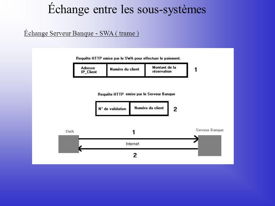 Échange entre les sous-systèmes Échange Serveur Banque - SWA ( trame )