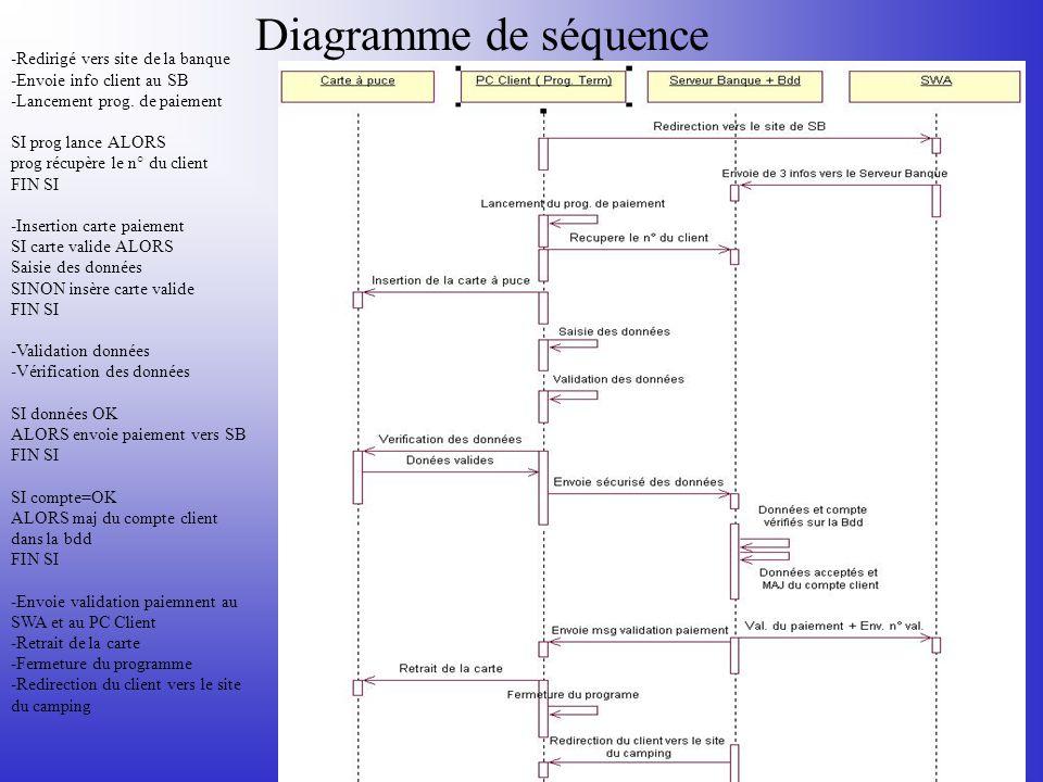 Diagramme de séquence -Redirigé vers site de la banque -Envoie info client au SB -Lancement prog. de paiement SI prog lance ALORS prog récupère le n°
