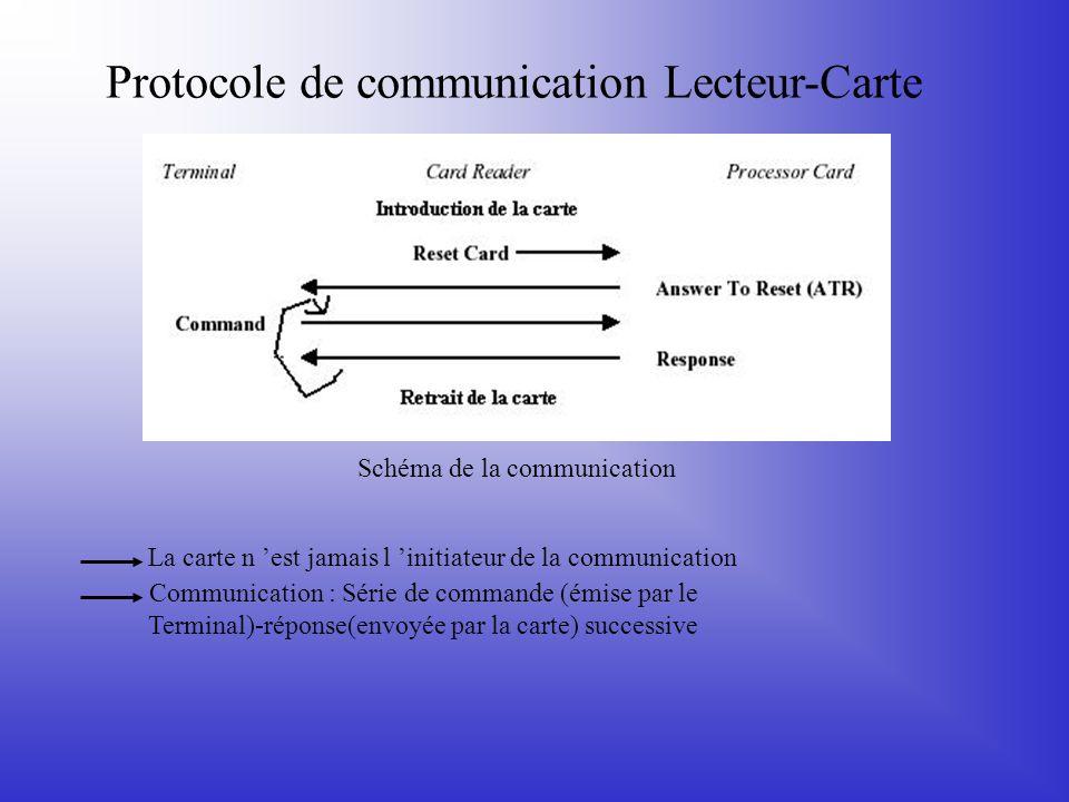Protocole de communication Lecteur-Carte Schéma de la communication La carte n 'est jamais l 'initiateur de la communication Communication : Série de