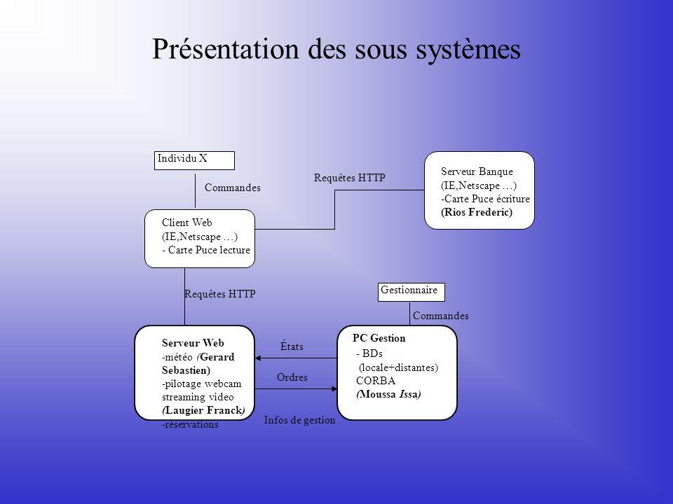 Présentation des sous systèmes Infos de gestion États Ordres Gestionnaire Commandes PC Gestion - BDs (locale+distantes) CORBA (Moussa Issa) Requêtes H