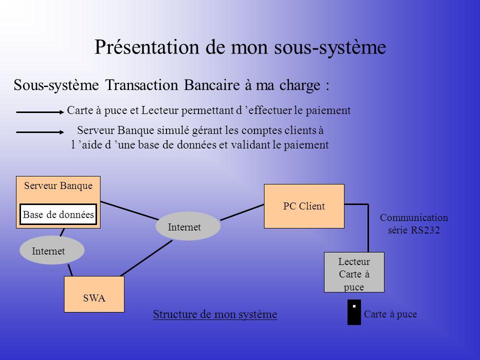 Présentation de mon sous-système Sous-système Transaction Bancaire à ma charge : Carte à puce et Lecteur permettant d 'effectuer le paiement Serveur B