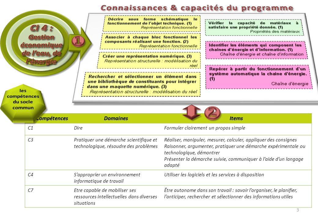 CompétencesDomainesItems C1DireFormuler clairement un propos simple C3Pratiquer une démarche scientifique et technologique, résoudre des problèmes Réa