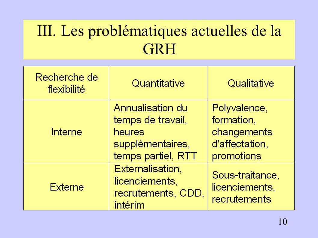 III. Les problématiques actuelles de la GRH 3.1. La recherche de flexibilité Du fait du caractère instable des marchés et de la difficulté à prévoir l