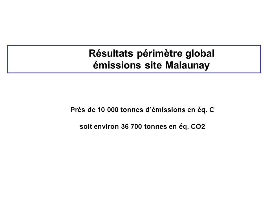 Résultats périmètre global émissions site Malaunay Près de 10 000 tonnes d'émissions en éq. C soit environ 36 700 tonnes en éq. CO2