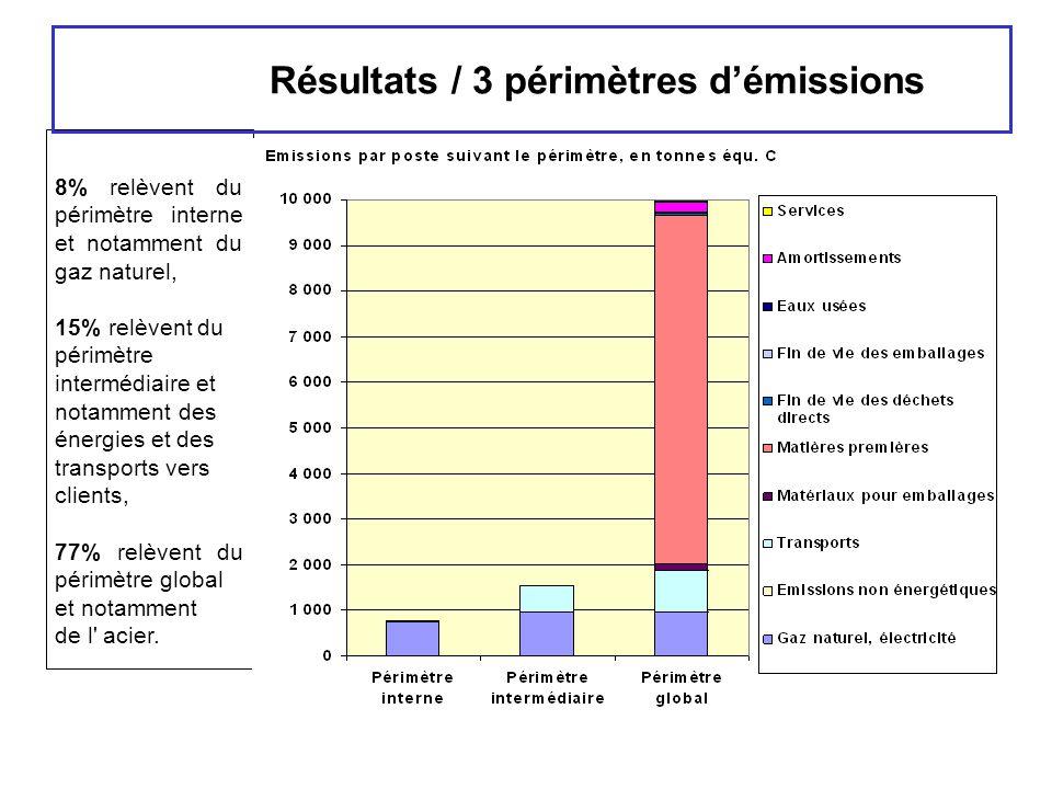 Résultats / 3 périmètres d'émissions 8% relèvent du périmètre interne et notamment du gaz naturel, 15% relèvent du périmètre intermédiaire et notammen