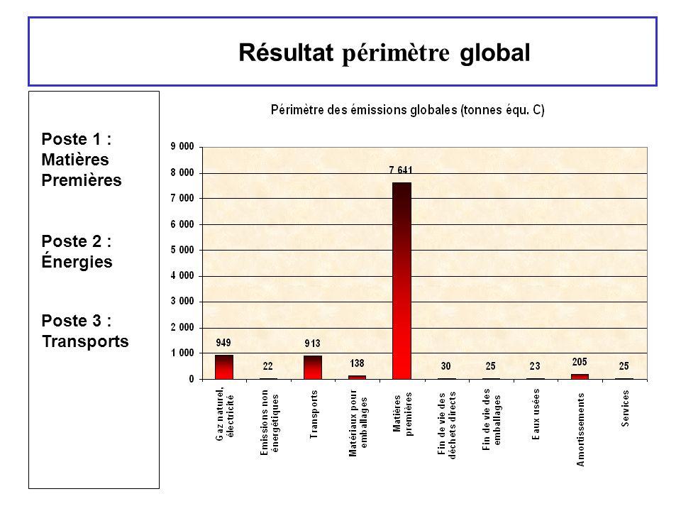 Résultat périmètre global Poste 1 : Matières Premières Poste 2 : Énergies Poste 3 : Transports