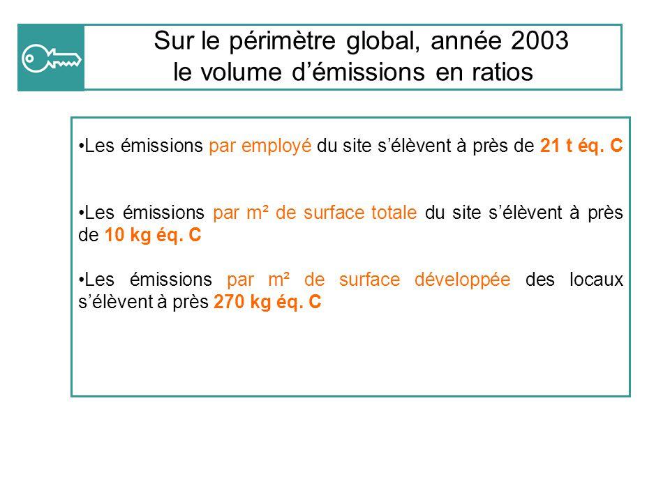 Sur le périmètre global, année 2003 le volume d'émissions en ratios Les émissions par employé du site s'élèvent à près de 21 t éq. C (Nombre d'employé