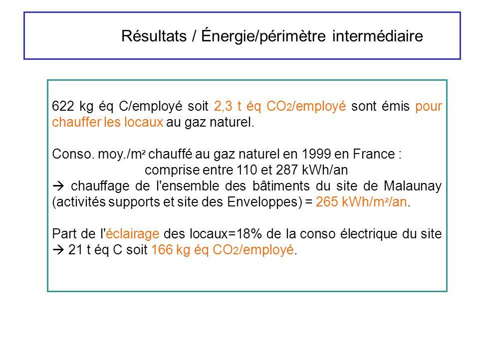 Résultats / Énergie/périmètre intermédiaire 622 kg éq C/employé soit 2,3 t éq CO 2 /employé sont émis pour chauffer les locaux au gaz naturel. Conso.