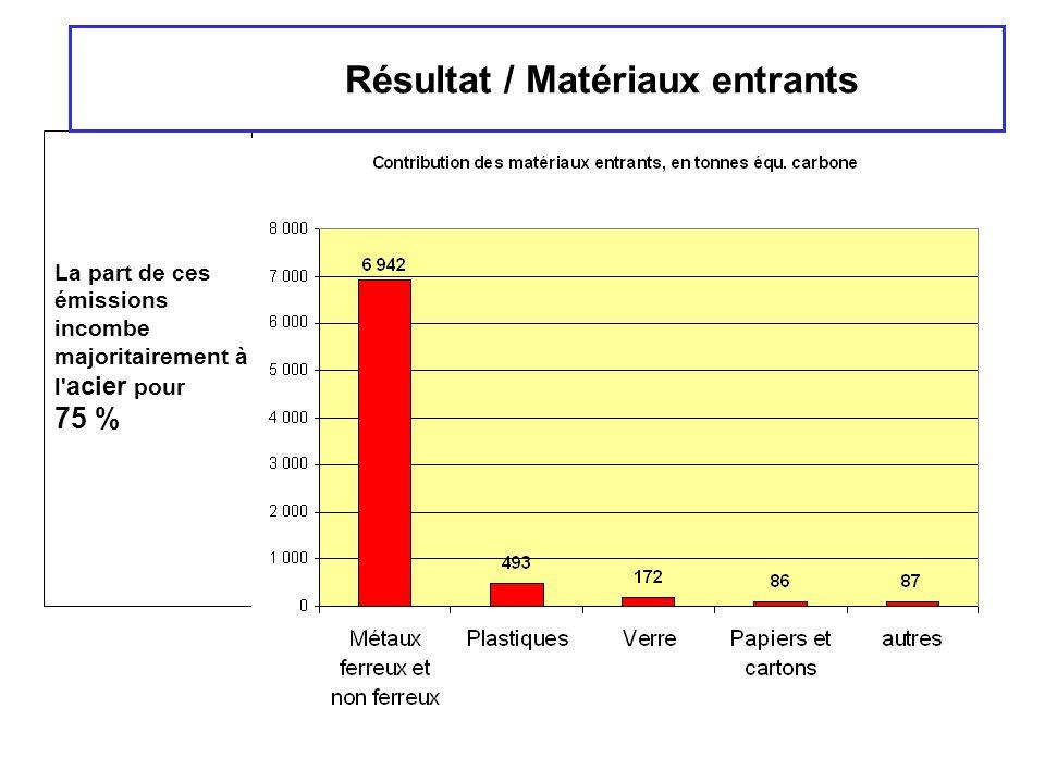 Résultat / Matériaux entrants La part de ces émissions incombe majoritairement à l' acier pour 75 %