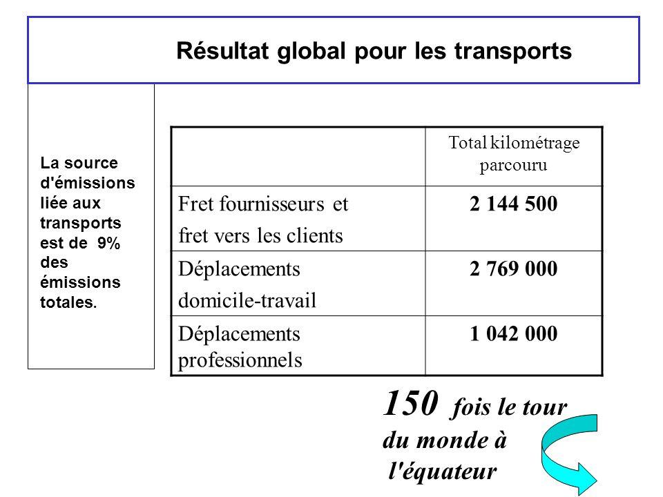 Résultat global pour les transports La source d'émissions liée aux transports est de 9% des émissions totales. Total kilométrage parcouru Fret fournis