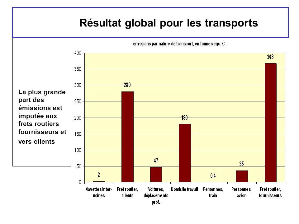 Résultat global pour les transports La plus grande part des émissions est imputée aux frets routiers fournisseurs et vers clients