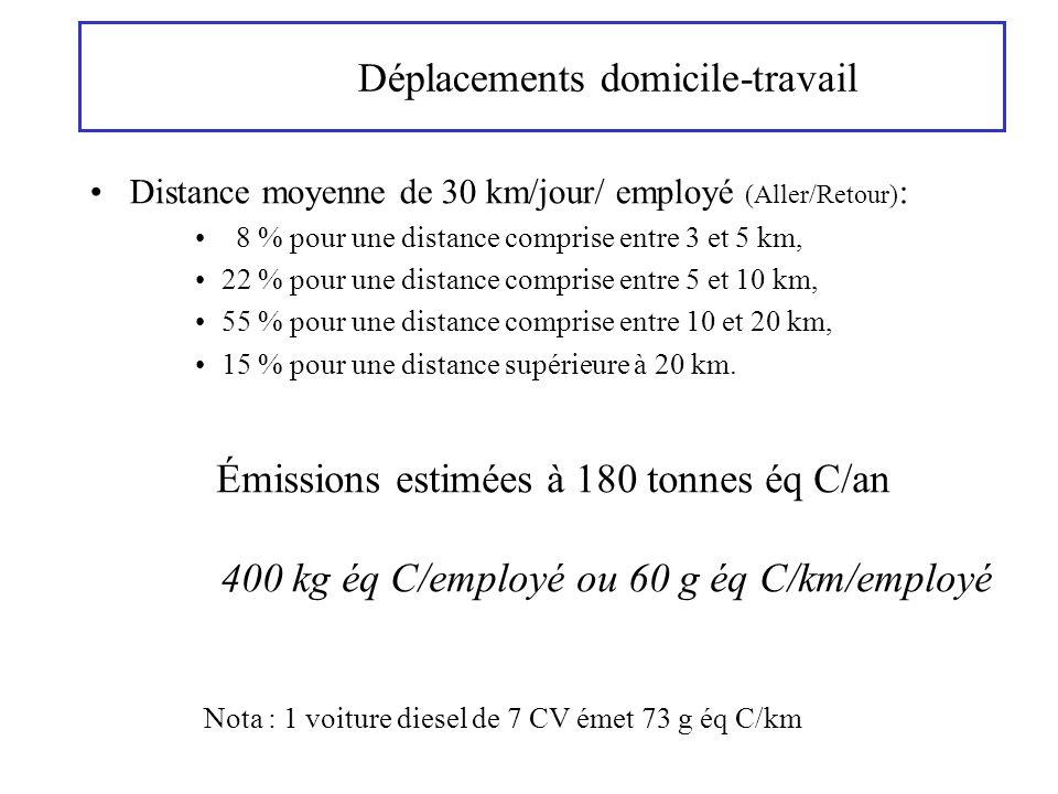 Déplacements domicile-travail Distance moyenne de 30 km/jour/ employé (Aller/Retour) : 8 % pour une distance comprise entre 3 et 5 km, 22 % pour une d