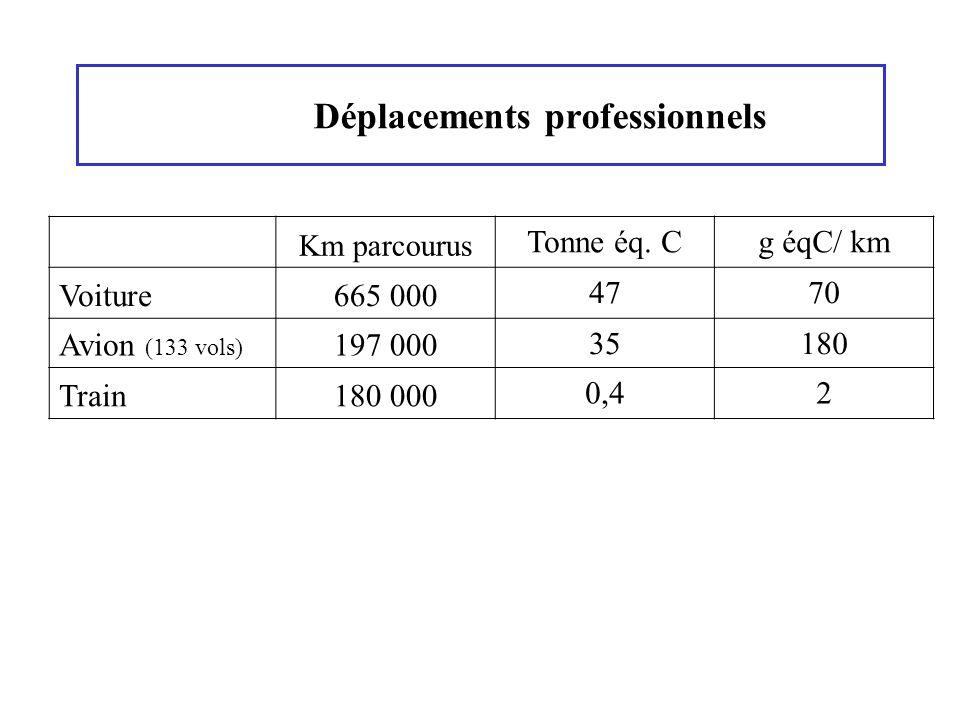 Déplacements professionnels Km parcourus Tonne éq. Cg éqC/ km Voiture665 000 4770 Avion (133 vols) 197 000 35180 Train180 000 0,42
