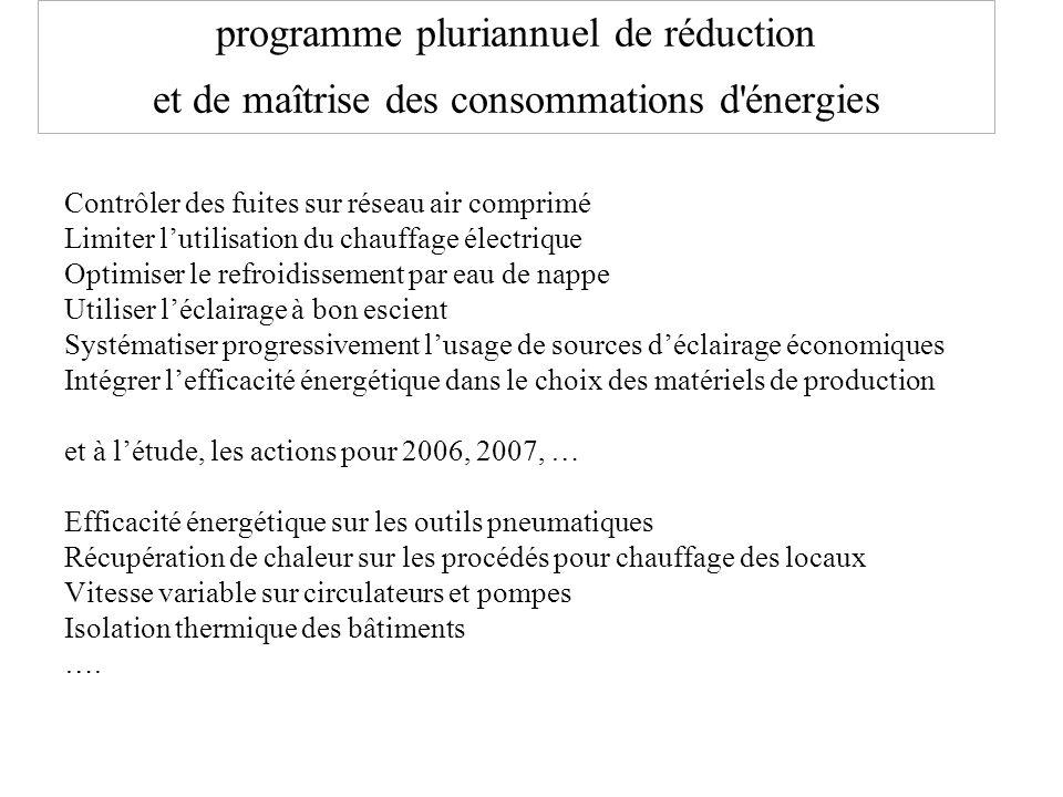 programme pluriannuel de réduction et de maîtrise des consommations d'énergies Contrôler des fuites sur réseau air comprimé Limiter l'utilisation du c