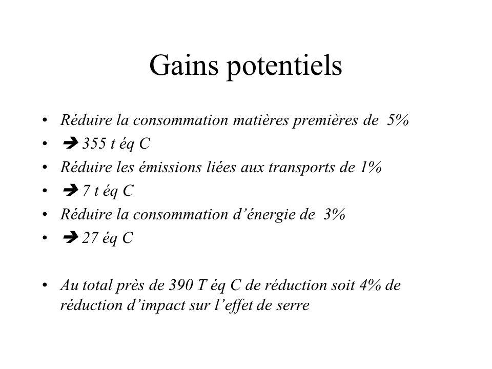 Gains potentiels Réduire la consommation matières premières de 5%  355 t éq C (1300 t éq CO2) Réduire les émissions liées aux transports de 1%  7 t