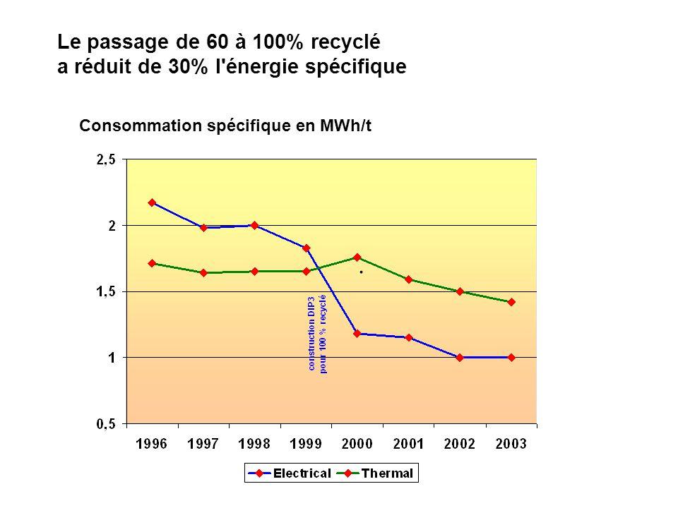 Consommation spécifique en MWh/t. Le passage de 60 à 100% recyclé a réduit de 30% l'énergie spécifique