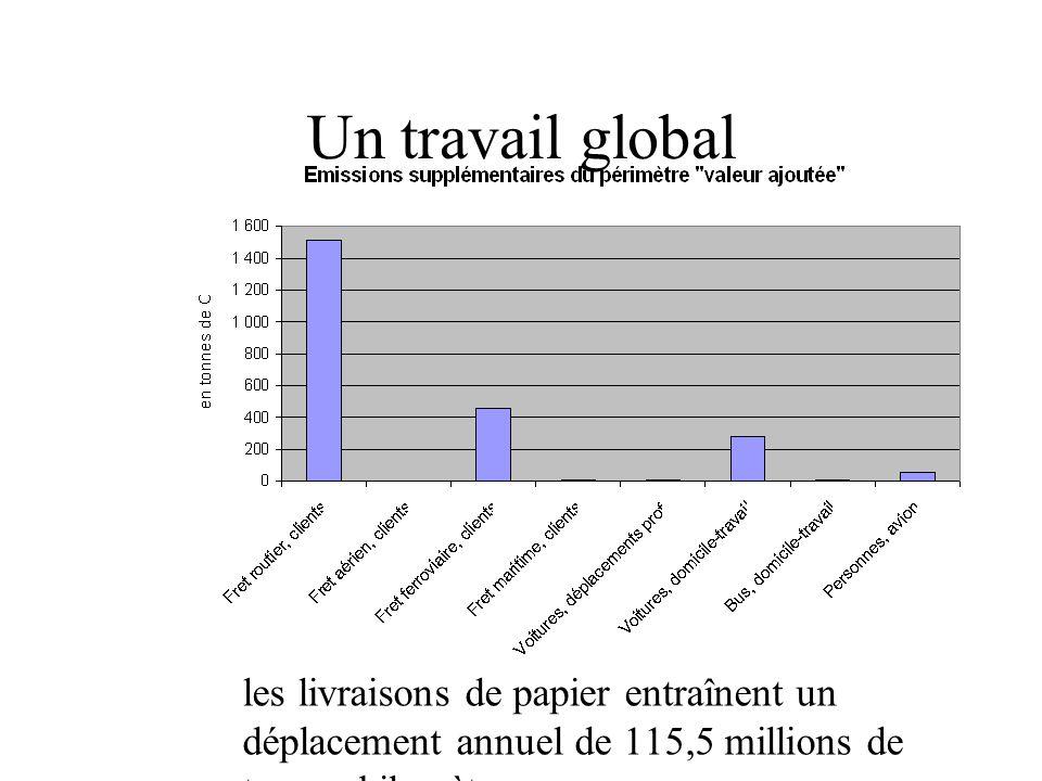 Un travail global les livraisons de papier entraînent un déplacement annuel de 115,5 millions de tonnes kilomètres