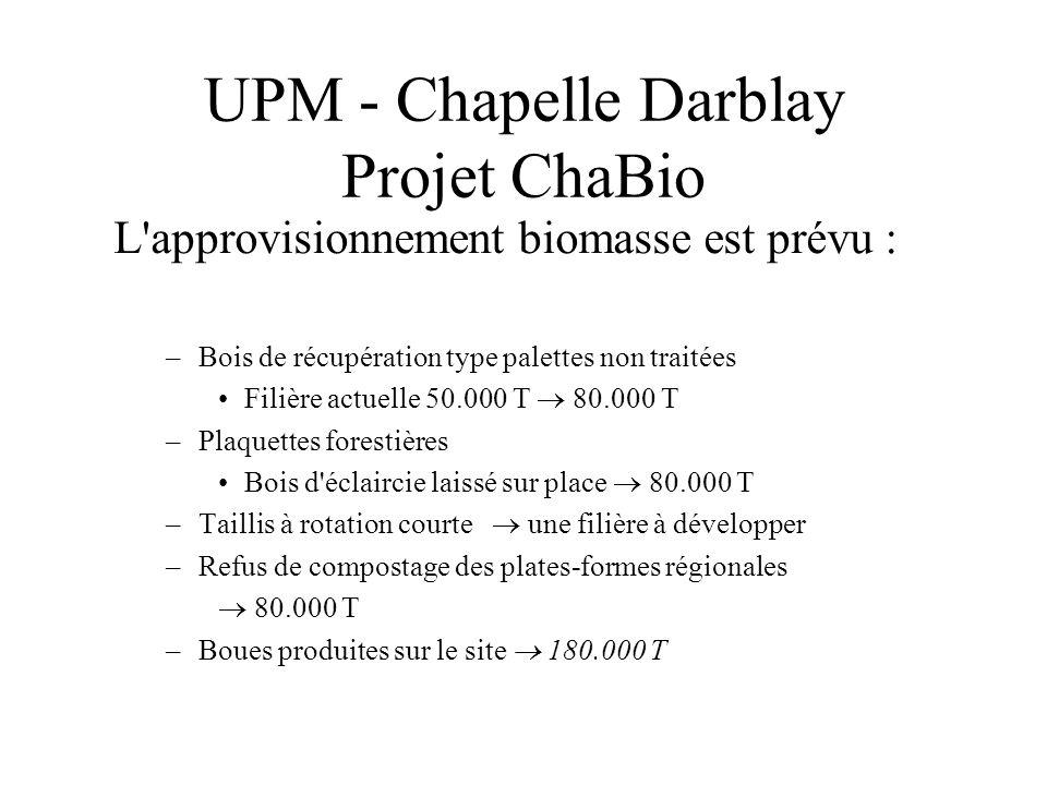 UPM - Chapelle Darblay Projet ChaBio L'approvisionnement biomasse est prévu : –Bois de récupération type palettes non traitées Filière actuelle 50.000