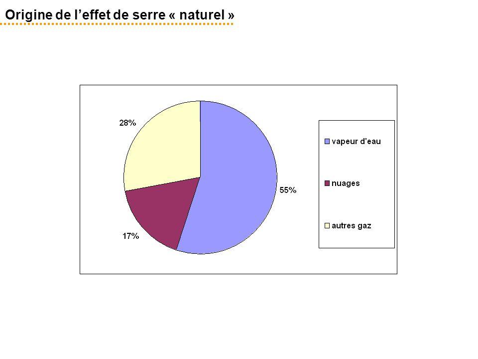 Origine de l'effet de serre « naturel »