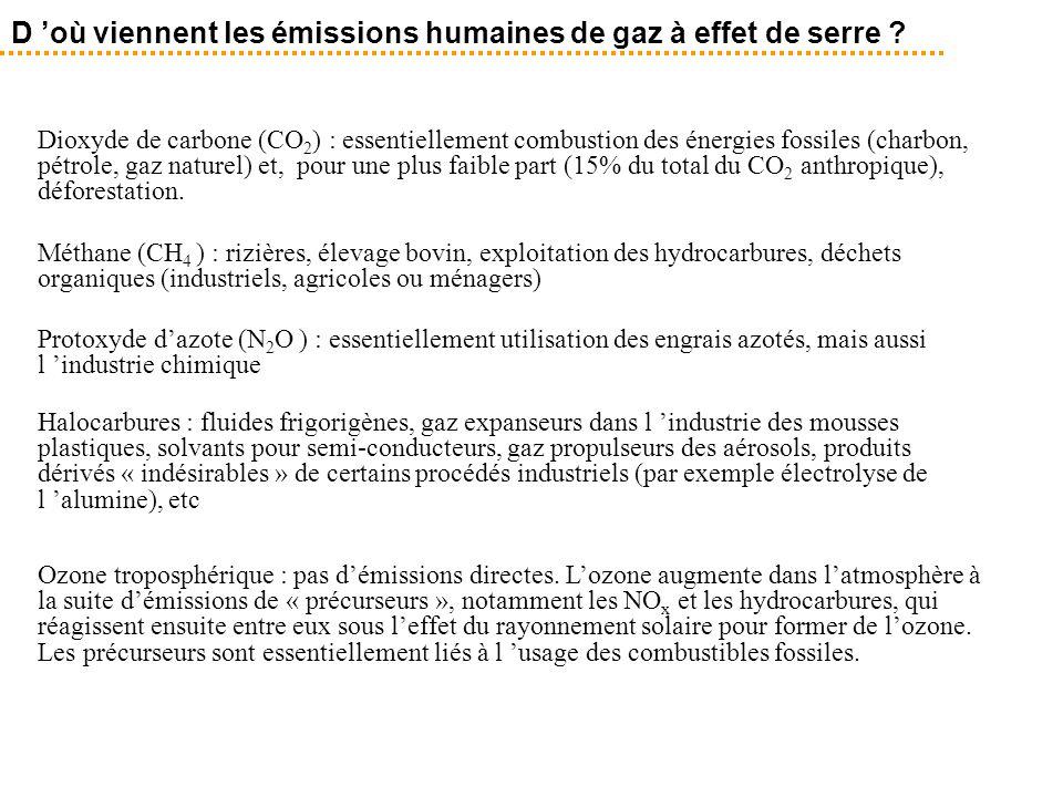 Dioxyde de carbone (CO 2 ) : essentiellement combustion des énergies fossiles (charbon, pétrole, gaz naturel) et, pour une plus faible part (15% du to
