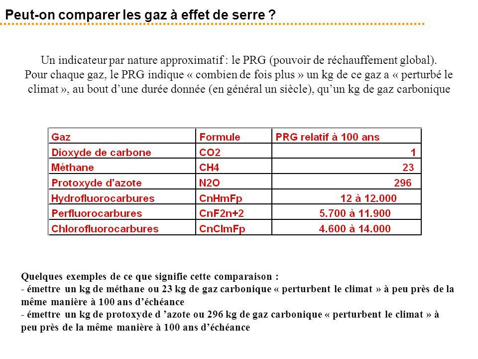 Peut-on comparer les gaz à effet de serre ? Un indicateur par nature approximatif : le PRG (pouvoir de réchauffement global). Pour chaque gaz, le PRG