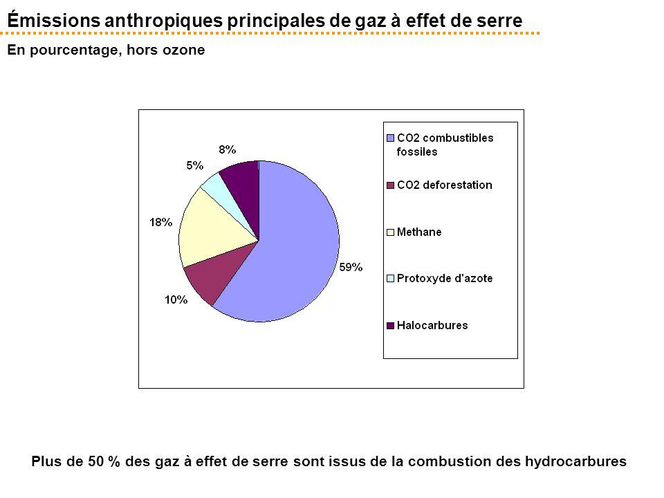 Émissions anthropiques principales de gaz à effet de serre En pourcentage, hors ozone Plus de 50 % des gaz à effet de serre sont issus de la combustio
