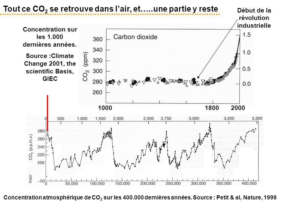 Tout ce CO 2 se retrouve dans l'air, et…..une partie y reste Concentration sur les 1.000 dernières années. Source :Climate Change 2001, the scientific