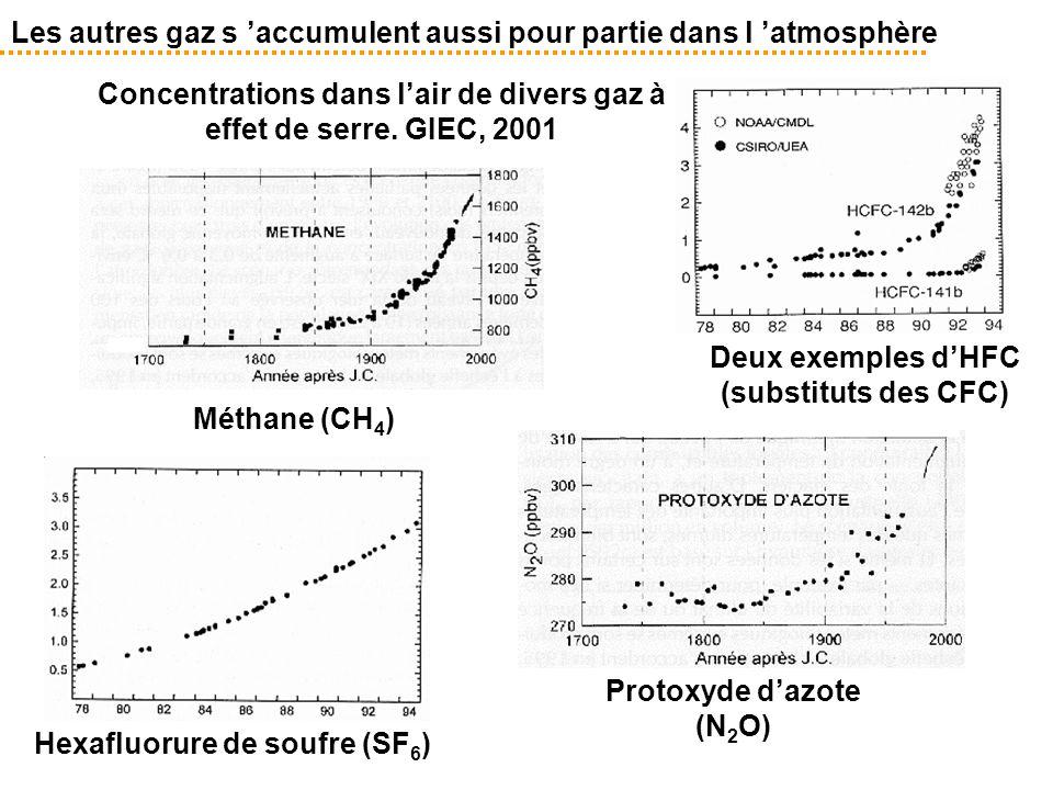 Les autres gaz s 'accumulent aussi pour partie dans l 'atmosphère Deux exemples d'HFC (substituts des CFC) Protoxyde d'azote (N 2 O) Méthane (CH 4 ) H