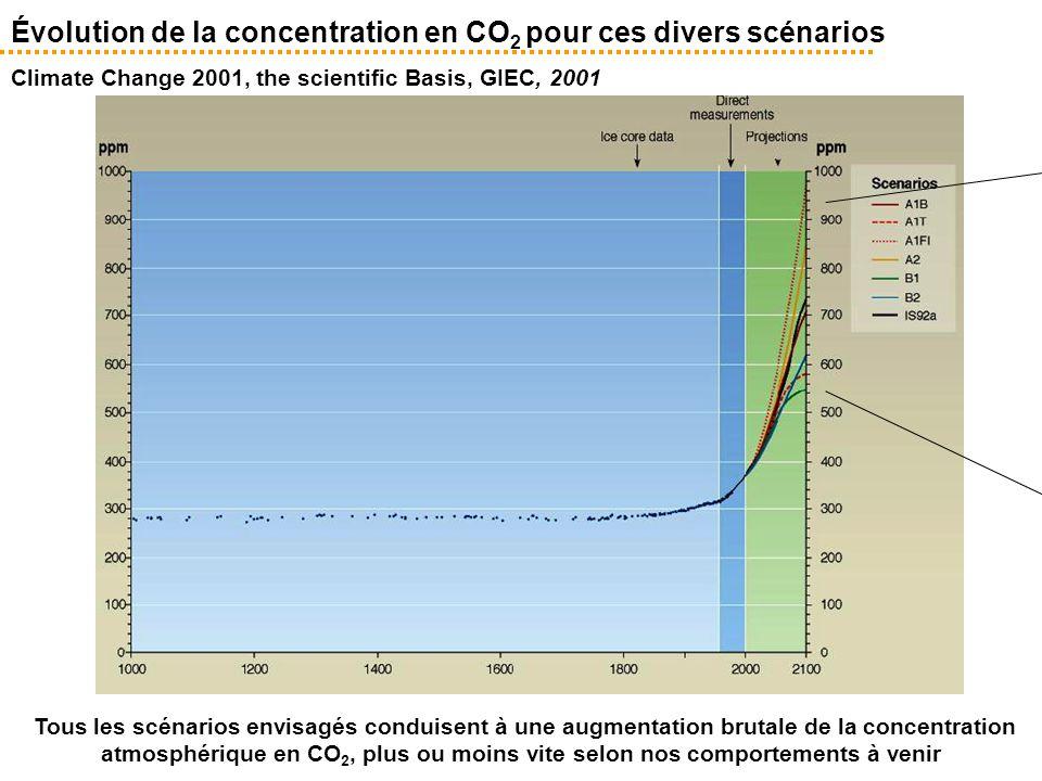 Évolution de la concentration en CO 2 pour ces divers scénarios Climate Change 2001, the scientific Basis, GIEC, 2001 Tous les scénarios envisagés con