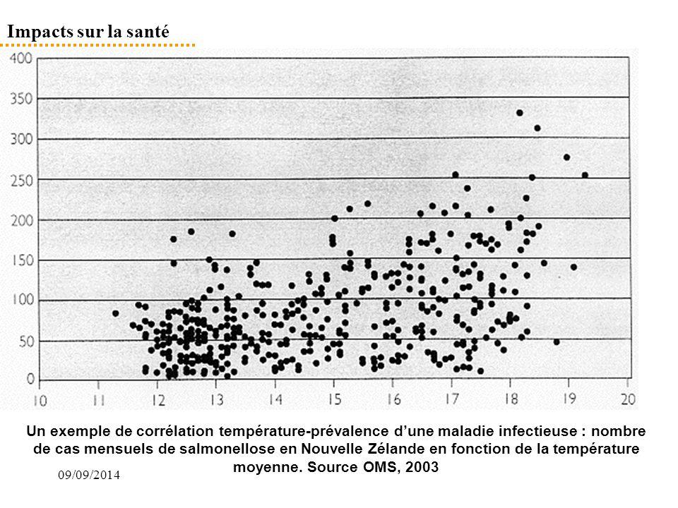 09/09/2014 Impacts sur la santé Un exemple de corrélation température-prévalence d'une maladie infectieuse : nombre de cas mensuels de salmonellose en