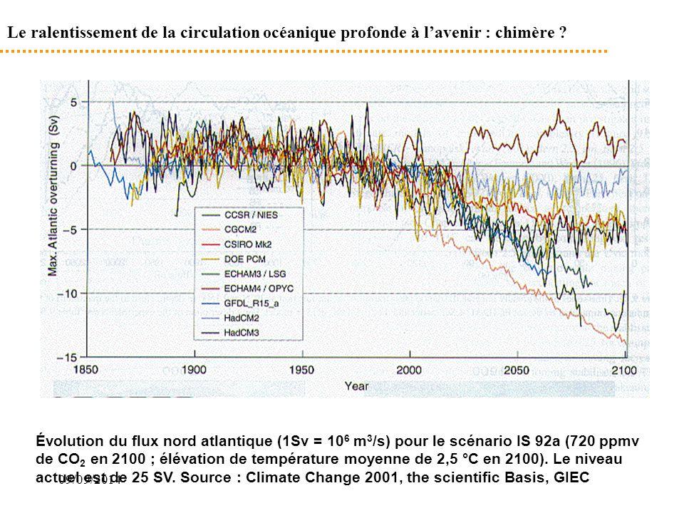 09/09/2014 Le ralentissement de la circulation océanique profonde à l'avenir : chimère ? Évolution du flux nord atlantique (1Sv = 10 6 m 3 /s) pour le